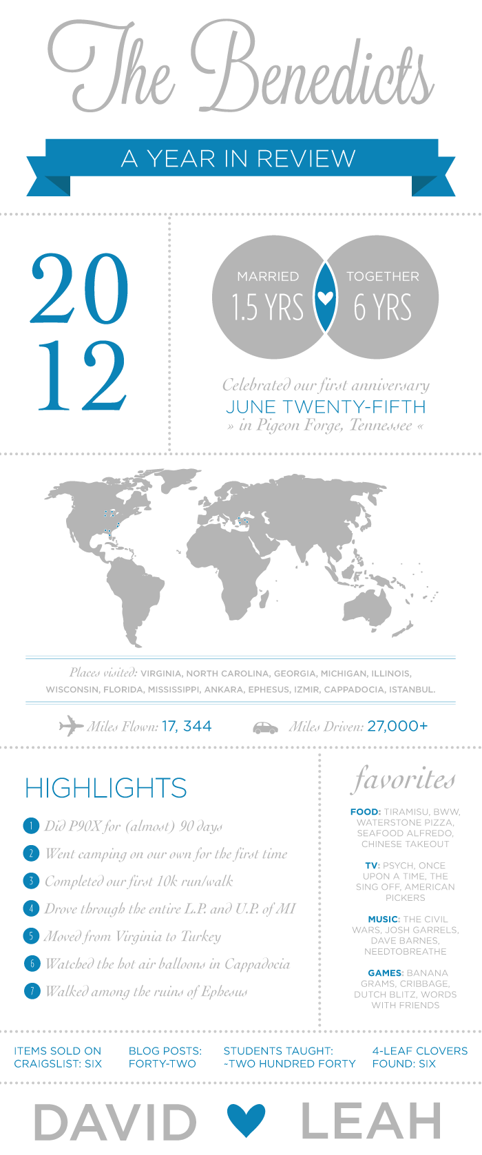 2012 In Review Infograph
